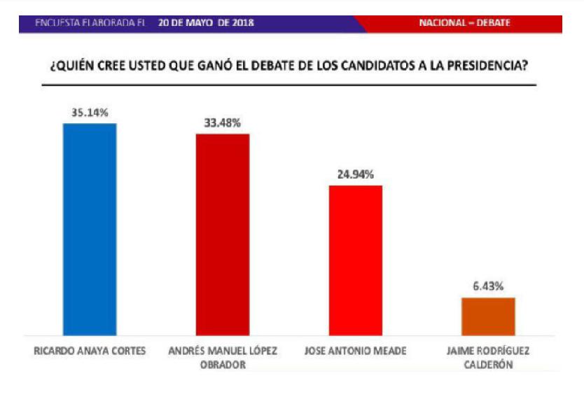 El ganador del segundo #DebateINE es Ricardo Anaya. Noticias en tiempo real