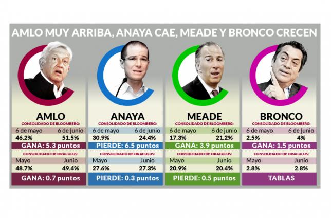 AMLO crece fuerte, Anaya va en tobogán y Meade avanza lento. Noticias en tiempo real