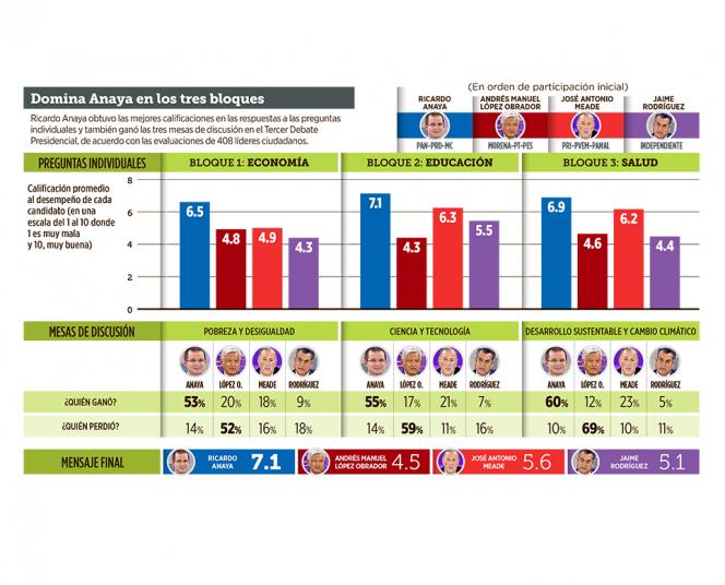 Gana Anaya 3 a 1 en el Tercer Debate Presidencial. Noticias en tiempo real