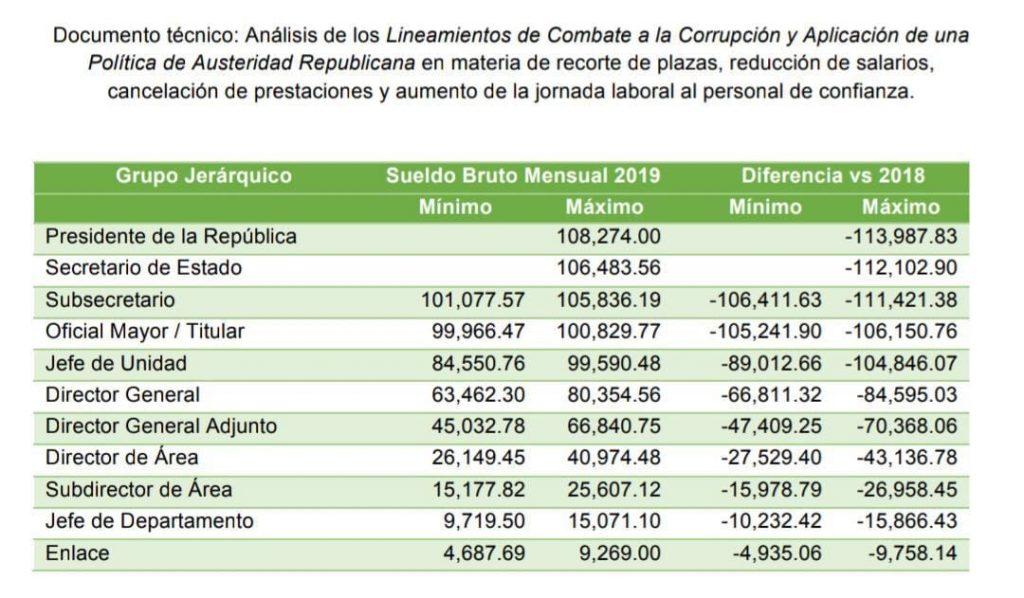 Texto Íntegro: LEY FEDERAL DE REMUNERACIONES de los Servidores Públicos. Noticias en tiempo real